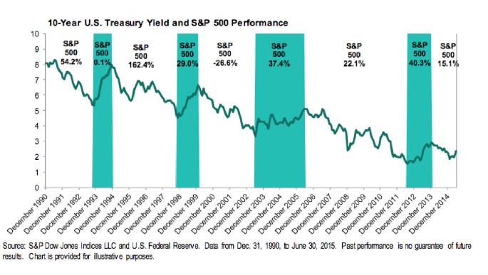 10-Year US Treasury Yield and S&P 500 Performance