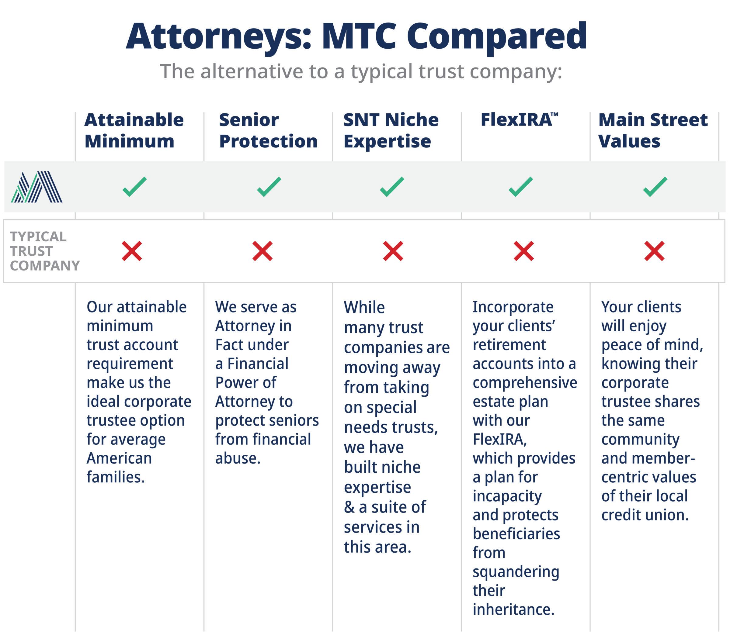 MTC - Compare companies chart