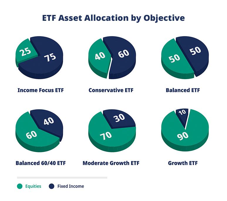 ETF pie charts