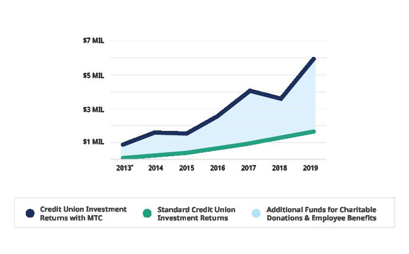 chart on CDA returns - MTC versus others