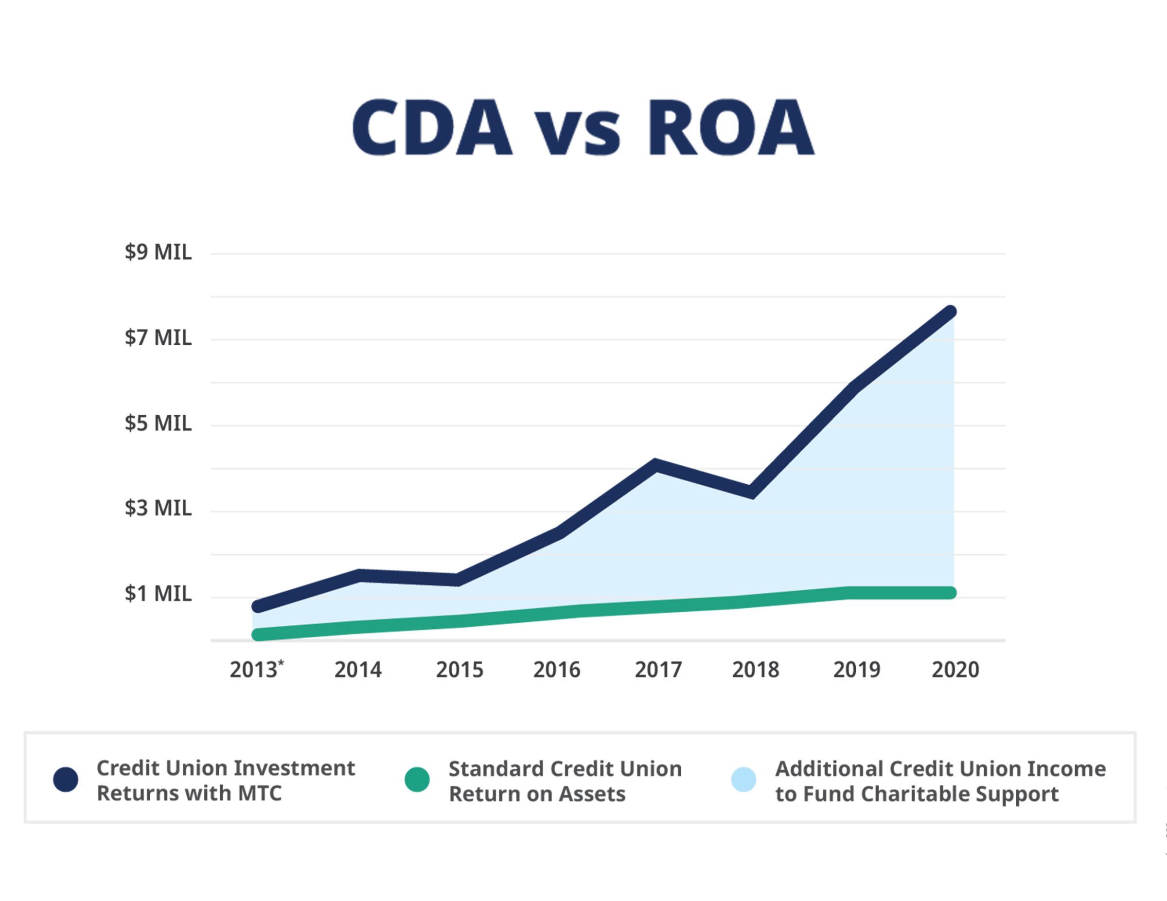 CDA vs ROA chart