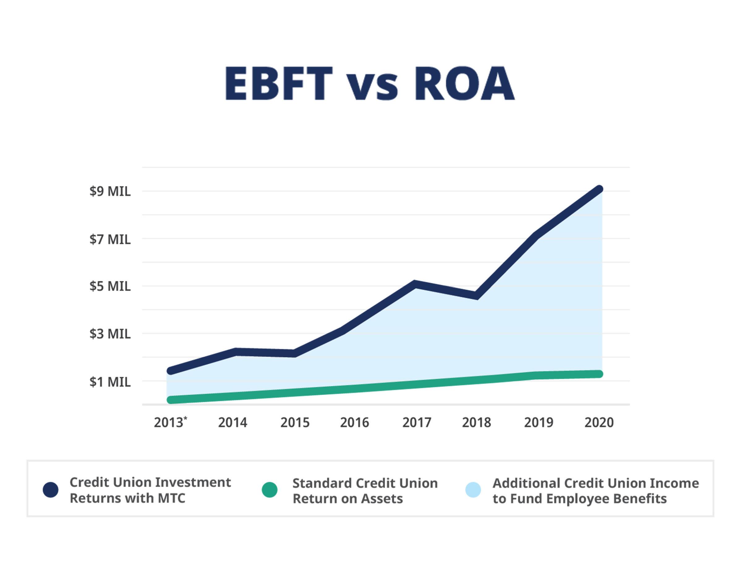 EBFT vs ROA Chart